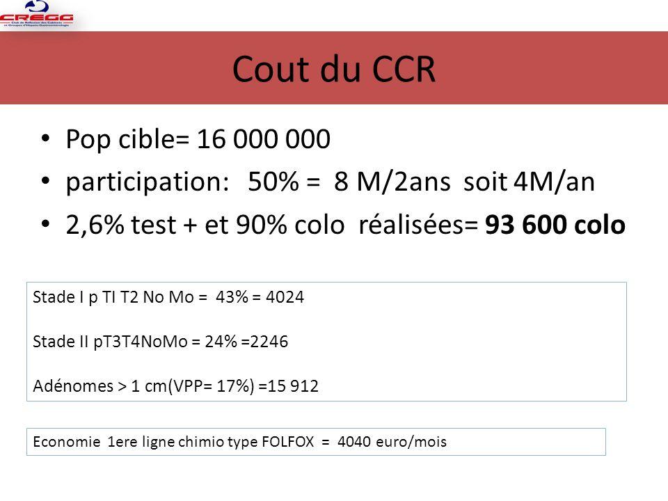 Cout du CCR Pop cible= 16 000 000 participation: 50% = 8 M/2ans soit 4M/an 2,6% test + et 90% colo réalisées= 93 600 colo Stade I p TI T2 No Mo = 43% = 4024 Stade II pT3T4NoMo = 24% =2246 Adénomes > 1 cm(VPP= 17%) =15 912 Economie 1ere ligne chimio type FOLFOX = 4040 euro/mois