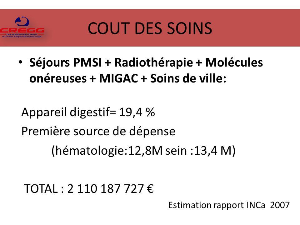 COUT DES SOINS Séjours PMSI + Radiothérapie + Molécules onéreuses + MIGAC + Soins de ville: Appareil digestif= 19,4 % Première source de dépense (hématologie:12,8M sein :13,4 M) TOTAL : 2 110 187 727 Estimation rapport INCa 2007