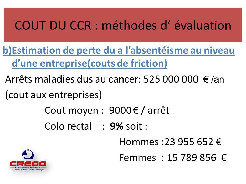 Cout du CCR EVALUATION 1999 EN FRANCE Assurance maladie: 555,5 millions deuros Collectivité : 997 millions deuros Selke B, Durand I et col - Gastroenterol Clin Biol 2003