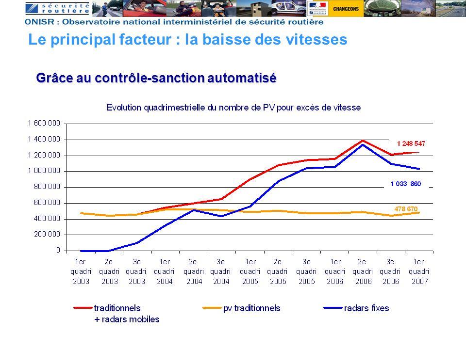 Grâce au contrôle-sanction automatisé Le principal facteur : la baisse des vitesses