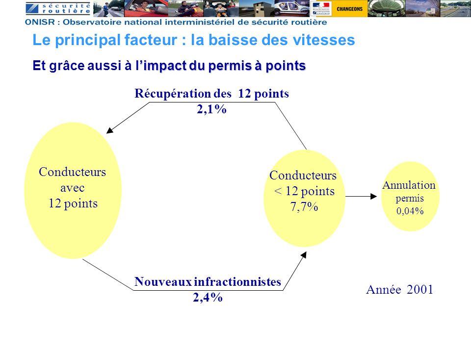 Conducteurs < 12 points 7,7% Conducteurs avec 12 points Nouveaux infractionnistes 2,4% Récupération des 12 points 2,1% Annulation permis 0,04% Année 2