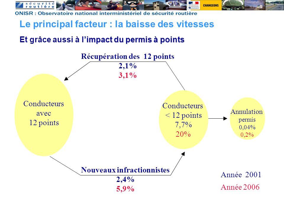 Conducteurs < 12 points 7,7% 20% Conducteurs avec 12 points Nouveaux infractionnistes 2,4% 5,9% Récupération des 12 points 2,1% 3,1% Annulation permis