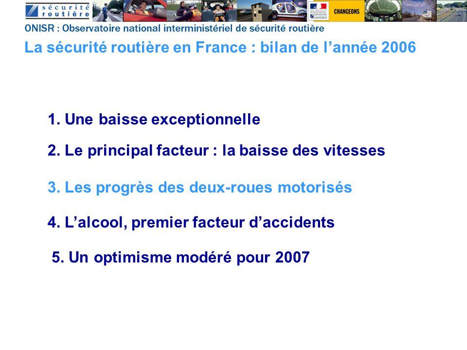 1. Une baisse exceptionnelle La sécurité routière en France : bilan de lannée 2006 2. Le principal facteur : la baisse des vitesses 3. Les progrès des