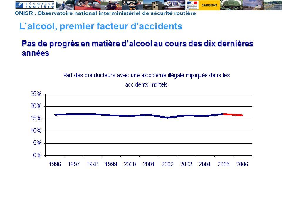 Part des conducteurs au taux d'alcoolémie positif dans les accidents mortels Lalcool, premier facteur daccidents Pas de progrès en matière dalcool au