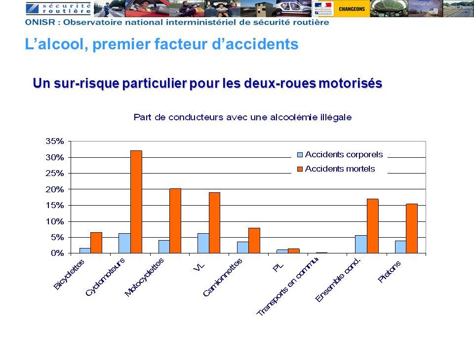 Un sur-risque particulier pour les deux-roues motorisés Lalcool, premier facteur daccidents