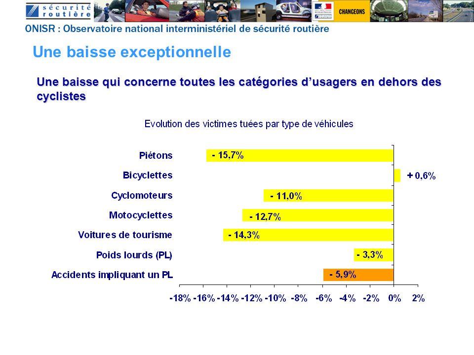 Une baisse qui concerne toutes les catégories dusagers en dehors des cyclistes Une baisse exceptionnelle