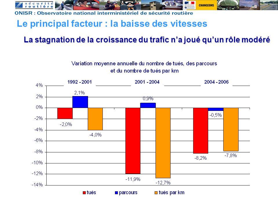 Le principal facteur : la baisse des vitesses La stagnation de la croissance du trafic na joué quun rôle modéré
