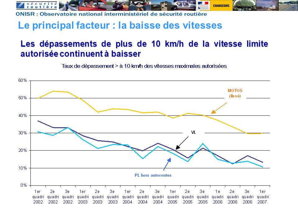 Même si les grands excès de vitesse se maintiennent Le principal facteur : la baisse des vitesses