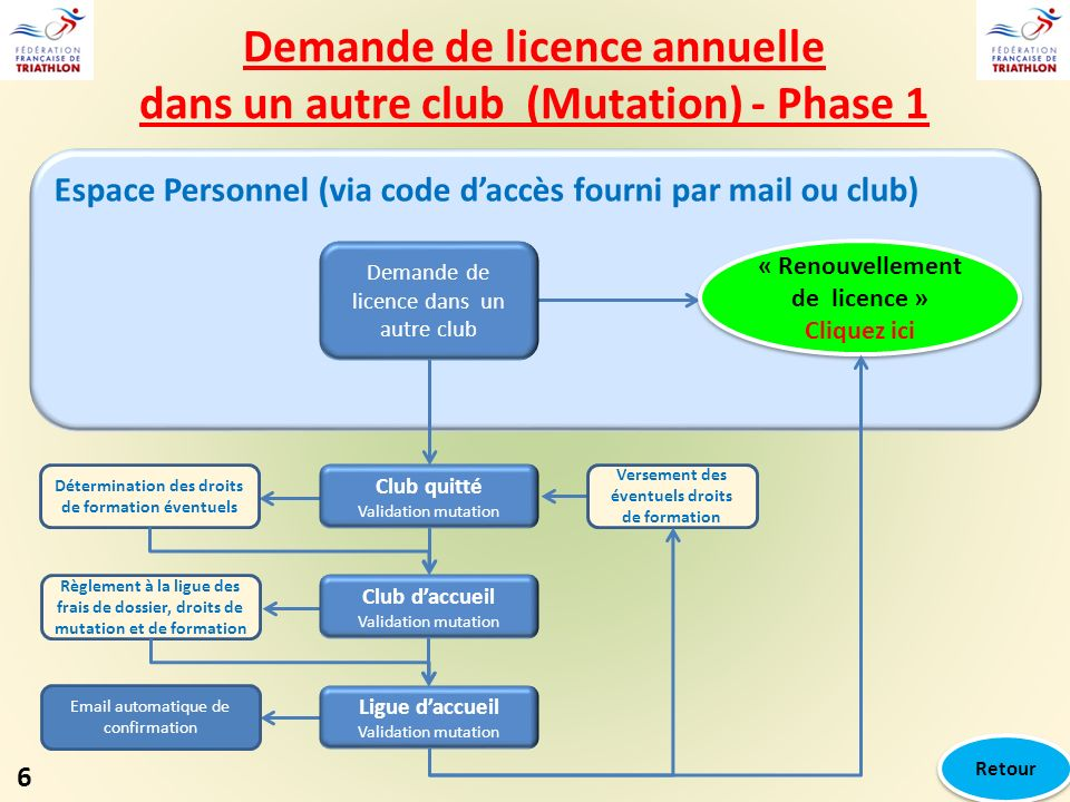Espace Personnel (via code daccès fourni par mail ou club) Club quitté Validation mutation Club daccueil Validation mutation Ligue daccueil Validation