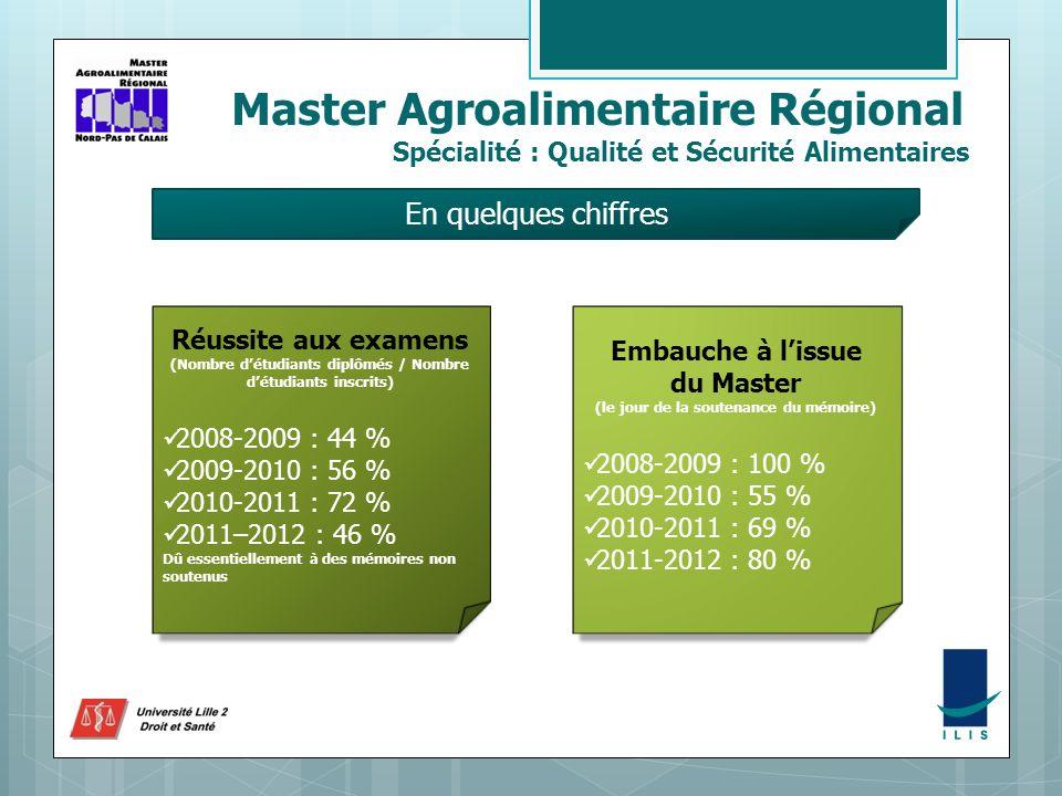 Master Agroalimentaire Régional Spécialité : Qualité et Sécurité Alimentaires En quelques chiffres Réussite aux examens (Nombre détudiants diplômés / Nombre détudiants inscrits) 2008-2009 : 44 % 2009-2010 : 56 % 2010-2011 : 72 % 2011–2012 : 46 % Dû essentiellement à des mémoires non soutenus Embauche à lissue du Master (le jour de la soutenance du mémoire) 2008-2009 : 100 % 2009-2010 : 55 % 2010-2011 : 69 % 2011-2012 : 80 %