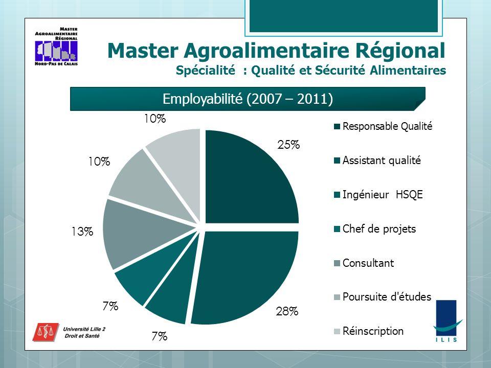 Master Agroalimentaire Régional Spécialité : Qualité et Sécurité Alimentaires Employabilité (2007 – 2011)