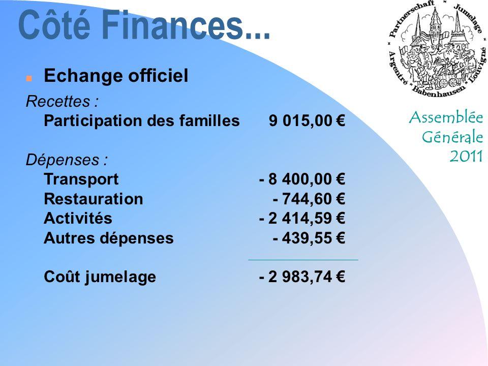 Assemblée Générale 2011 Côté Finances...n Résultat de lannée Rés.