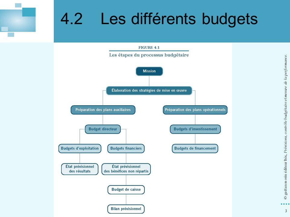 3 © gaëtan morin éditeur ltée, Prévisions, contrôle budgétaire et mesure de la performance. 4.2Les différents budgets