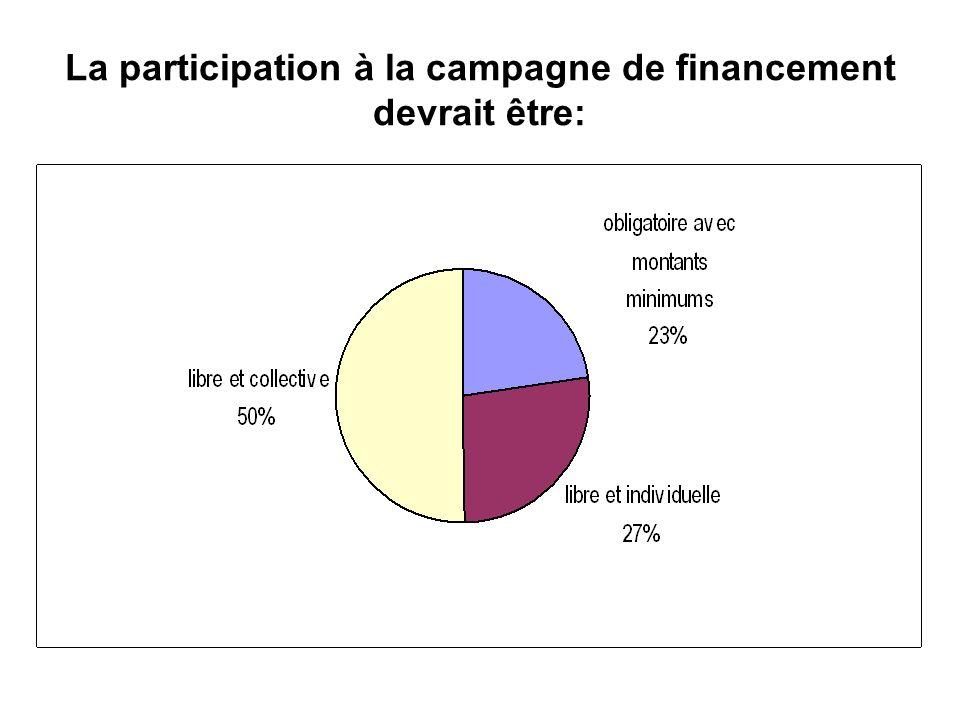 La participation à la campagne de financement devrait être: