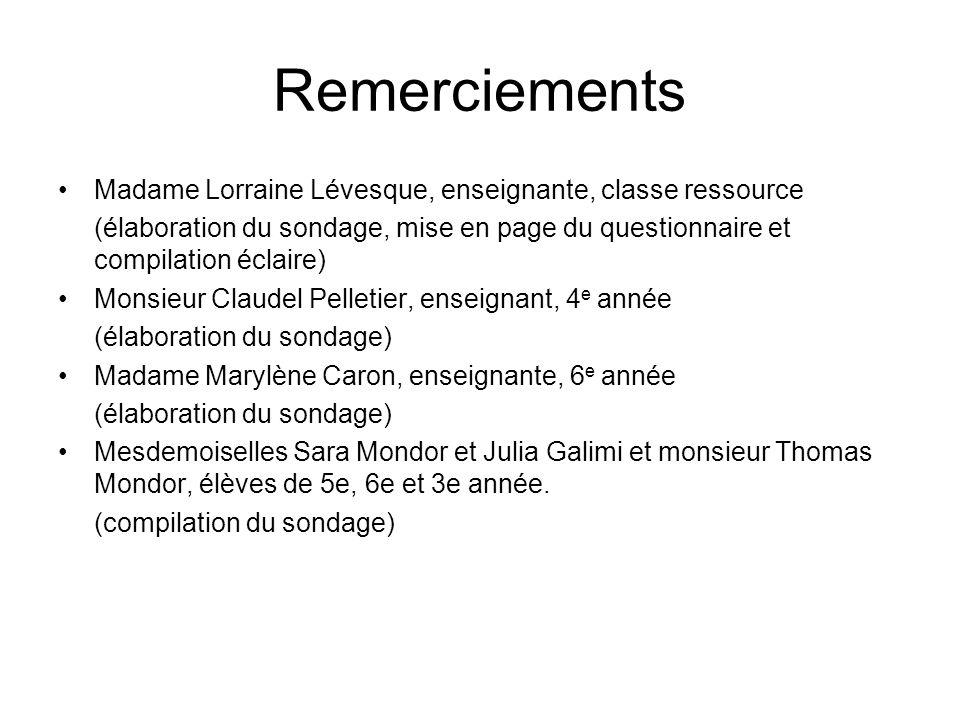 Remerciements Madame Lorraine Lévesque, enseignante, classe ressource (élaboration du sondage, mise en page du questionnaire et compilation éclaire) Monsieur Claudel Pelletier, enseignant, 4 e année (élaboration du sondage) Madame Marylène Caron, enseignante, 6 e année (élaboration du sondage) Mesdemoiselles Sara Mondor et Julia Galimi et monsieur Thomas Mondor, élèves de 5e, 6e et 3e année.