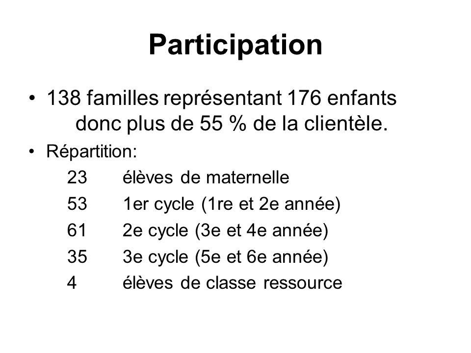 Participation 138 familles représentant 176 enfants donc plus de 55 % de la clientèle.