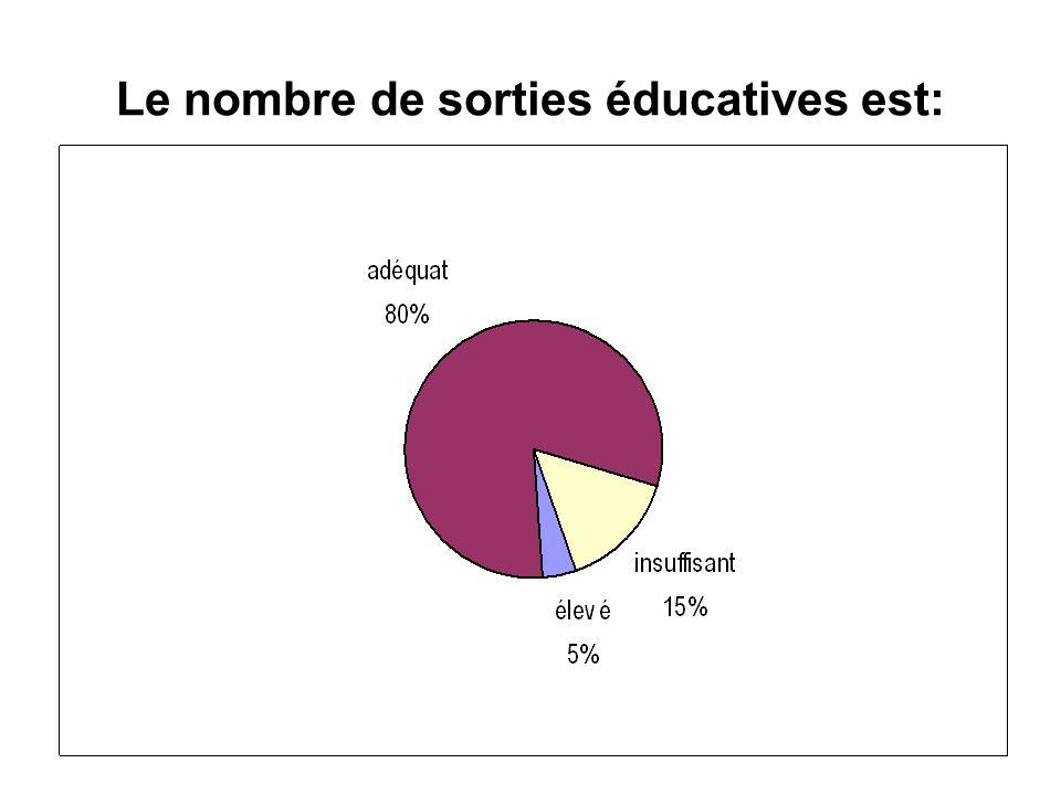 Le nombre de sorties éducatives est: