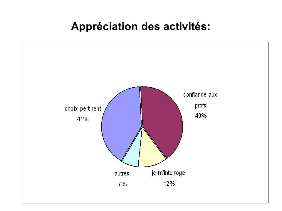 Appréciation des activités: