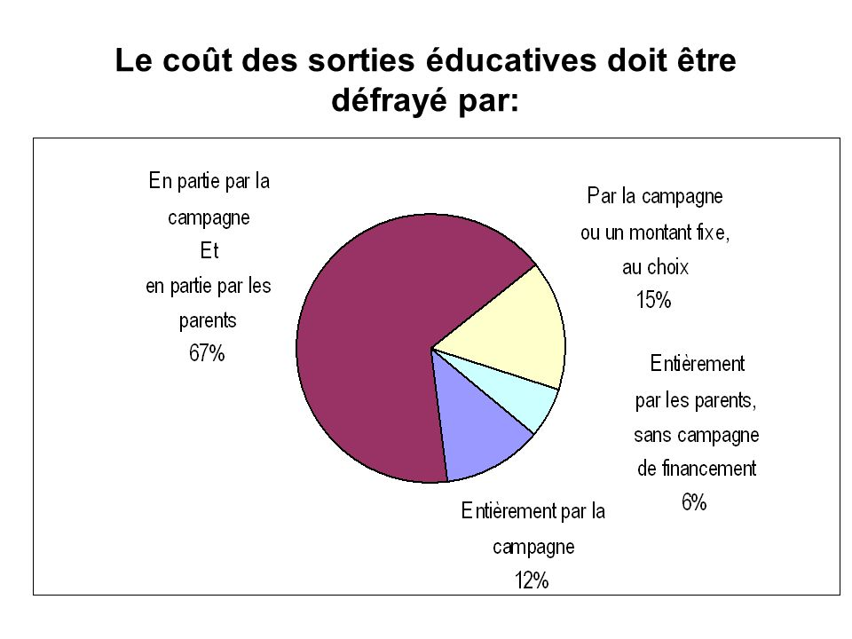Le coût des sorties éducatives doit être défrayé par: