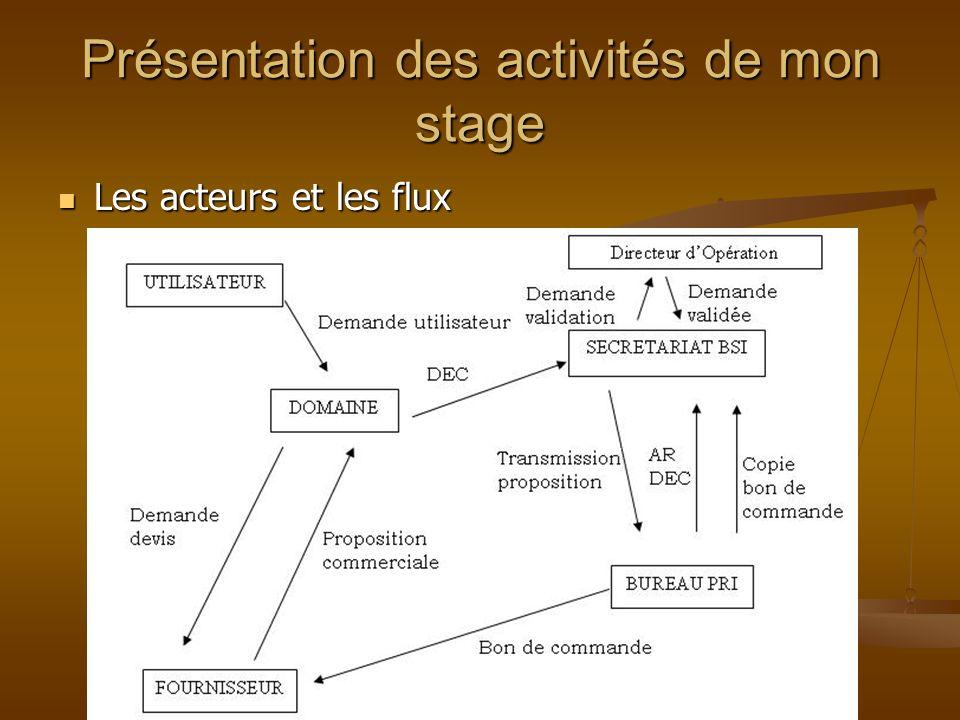 Présentation des activités de mon stage Les acteurs et les flux Les acteurs et les flux