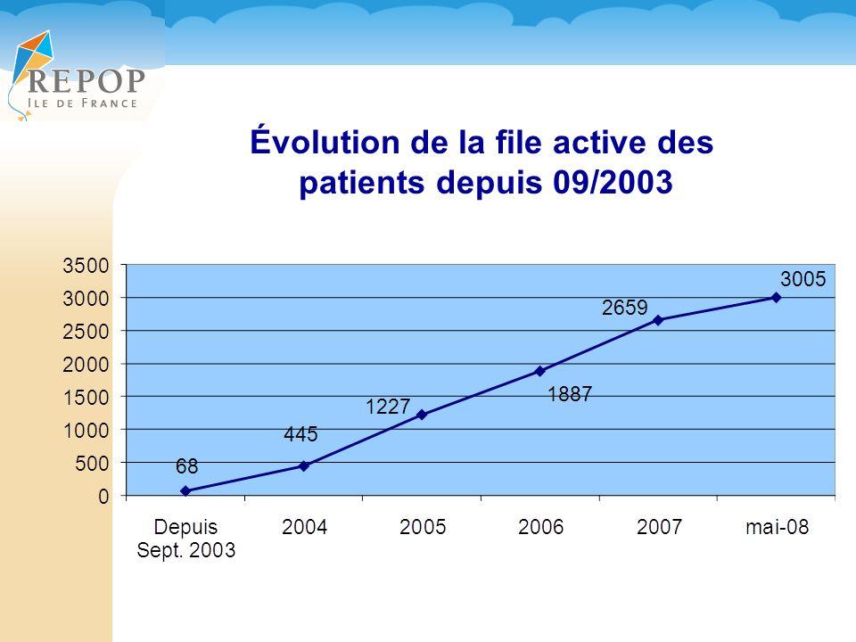 Évolution de la file active des patients depuis 09/2003