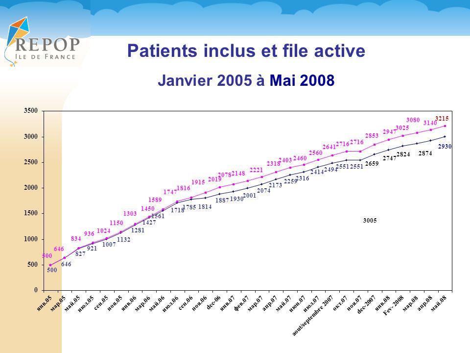Patients inclus et file active Janvier 2005 à Mai 2008