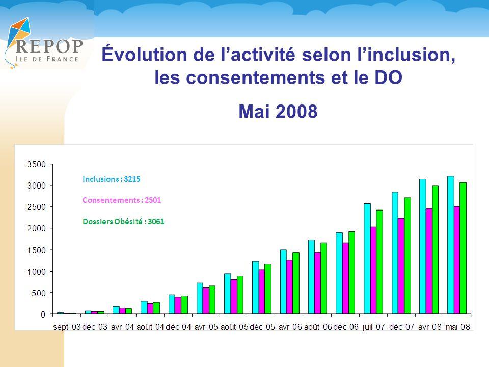 Évolution de lactivité selon linclusion, les consentements et le DO Mai 2008