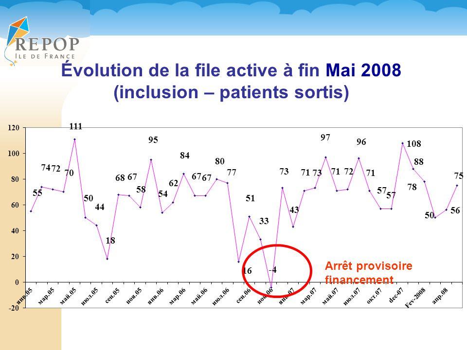 Évolution de la file active à fin Mai 2008 (inclusion – patients sortis) Arrêt provisoire financement