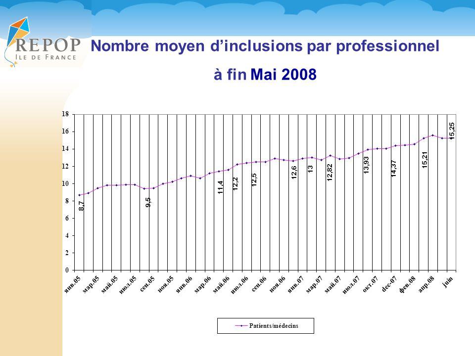 Nombre moyen dinclusions par professionnel à fin Mai 2008