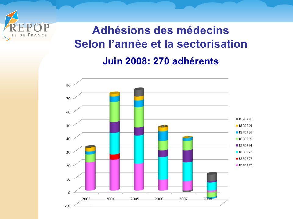 Adhésions des médecins Selon lannée et la sectorisation Juin 2008: 270 adhérents