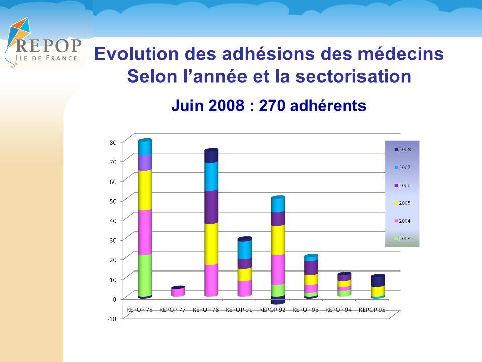Evolution des adhésions des médecins Selon lannée et la sectorisation Juin 2008 : 270 adhérents