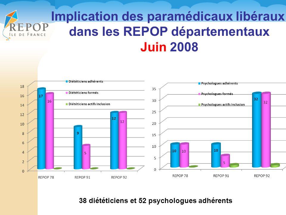 Implication des paramédicaux libéraux dans les REPOP départementaux Juin 2008 38 diététiciens et 52 psychologues adhérents
