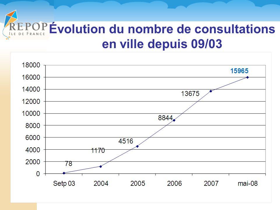 Évolution du nombre de consultations en ville depuis 09/03