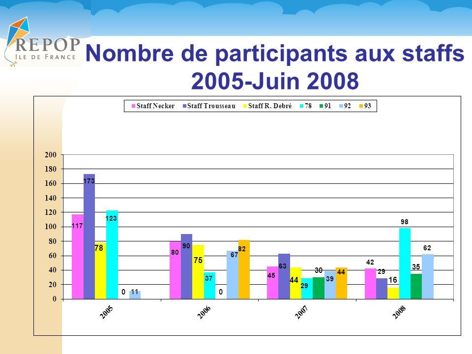 Nombre de participants aux staffs 2005-Juin 2008