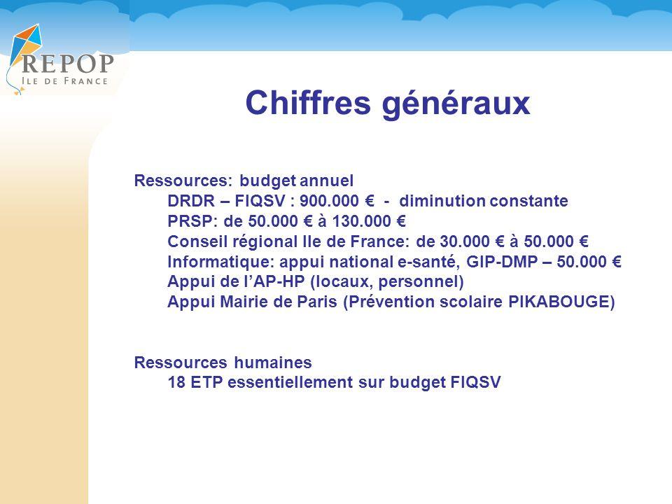 Chiffres généraux Ressources: budget annuel DRDR – FIQSV : 900.000 - diminution constante PRSP: de 50.000 à 130.000 Conseil régional Ile de France: de 30.000 à 50.000 Informatique: appui national e-santé, GIP-DMP – 50.000 Appui de lAP-HP (locaux, personnel) Appui Mairie de Paris (Prévention scolaire PIKABOUGE) Ressources humaines 18 ETP essentiellement sur budget FIQSV