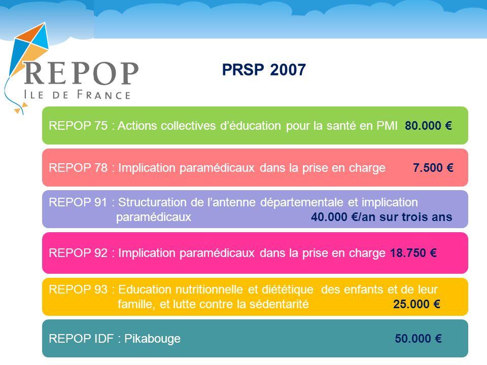 PRSP 2007 REPOP 75 : Actions collectives déducation pour la santé en PMI 80.000 REPOP 78 : Implication paramédicaux dans la prise en charge 7.500 REPOP 93 : Education nutritionnelle et diététique des enfants et de leur famille, et lutte contre la sédentarité 25.000 REPOP 91 : Structuration de lantenne départementale et implication paramédicaux 40.000 /an sur trois ans REPOP 92 : Implication paramédicaux dans la prise en charge 18.750 REPOP IDF : Pikabouge 50.000