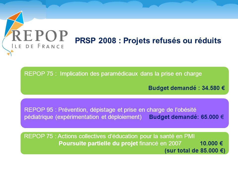 PRSP 2008 : Projets refusés ou réduits REPOP 75 : Implication des paramédicaux dans la prise en charge Budget demandé : 34.580 REPOP 95 : Prévention, dépistage et prise en charge de lobésité pédiatrique (expérimentation et déploiement) Budget demandé: 65.000 REPOP 75 : Actions collectives déducation pour la santé en PMI Poursuite partielle du projet financé en 2007 10.000 (sur total de 85.000 )