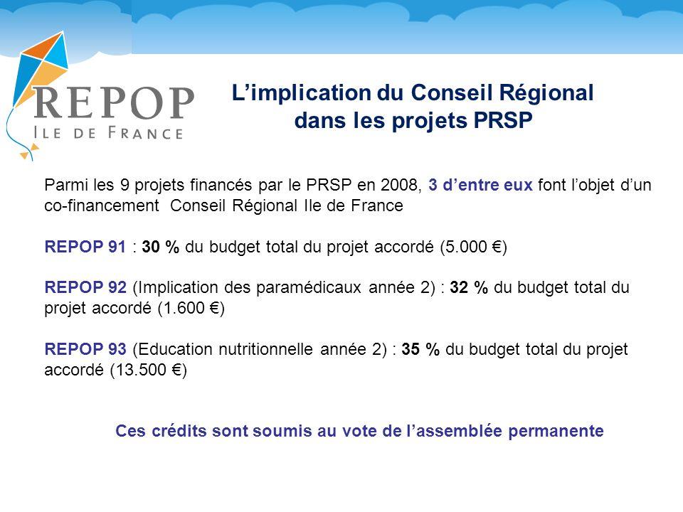 Limplication du Conseil Régional dans les projets PRSP Parmi les 9 projets financés par le PRSP en 2008, 3 dentre eux font lobjet dun co-financement Conseil Régional Ile de France REPOP 91 : 30 % du budget total du projet accordé (5.000 ) REPOP 92 (Implication des paramédicaux année 2) : 32 % du budget total du projet accordé (1.600 ) REPOP 93 (Education nutritionnelle année 2) : 35 % du budget total du projet accordé (13.500 ) Ces crédits sont soumis au vote de lassemblée permanente