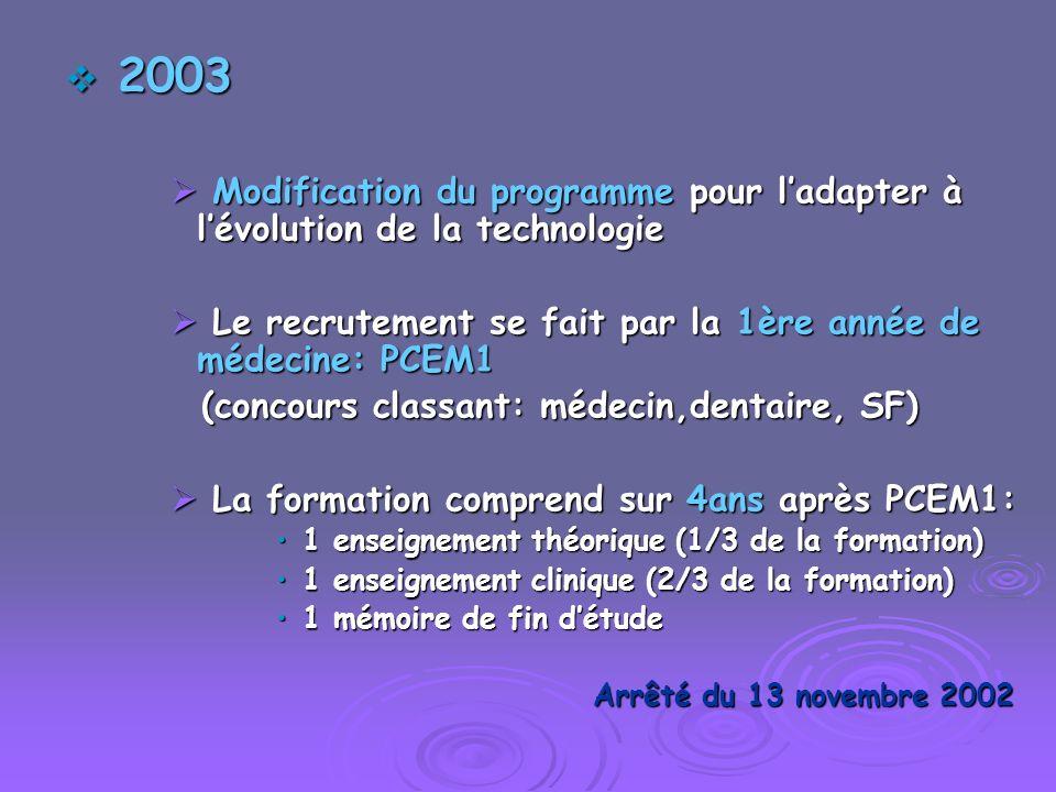 2003 2003 Modification du programme pour ladapter à lévolution de la technologie Modification du programme pour ladapter à lévolution de la technologi