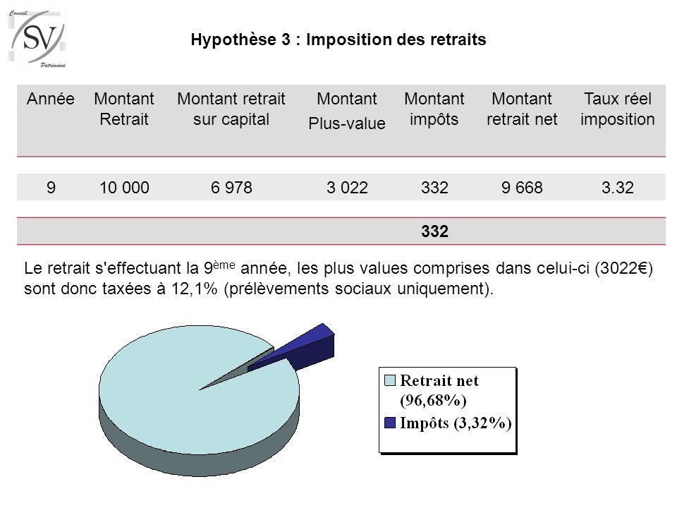 AnnéeMontant Retrait Montant retrait sur capital Montant Plus-value Montant impôts Montant retrait net Taux réel imposition 910 0006 9783 0223329 6683