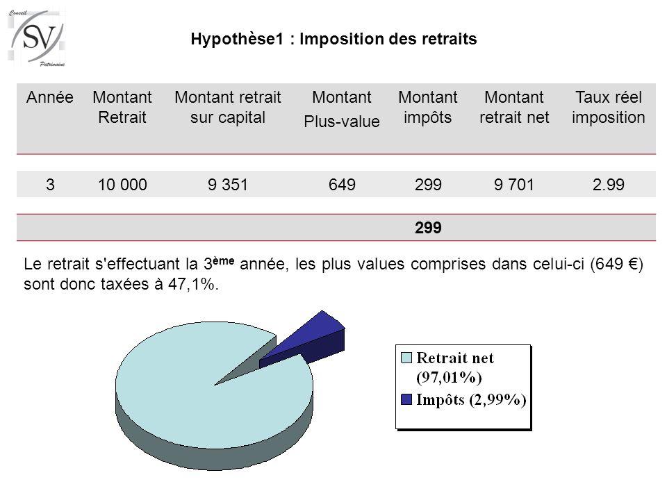 AnnéeMontant Retrait Montant retrait sur capital Montant Plus-value Montant impôts Montant retrait net Taux réel imposition 310 0009 3516492999 7012.9