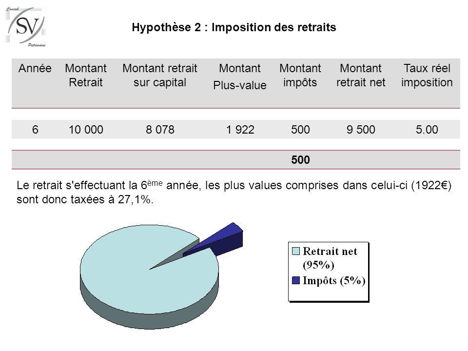 AnnéeMontant Retrait Montant retrait sur capital Montant Plus-value Montant impôts Montant retrait net Taux réel imposition 610 0008 0781 9225009 5005