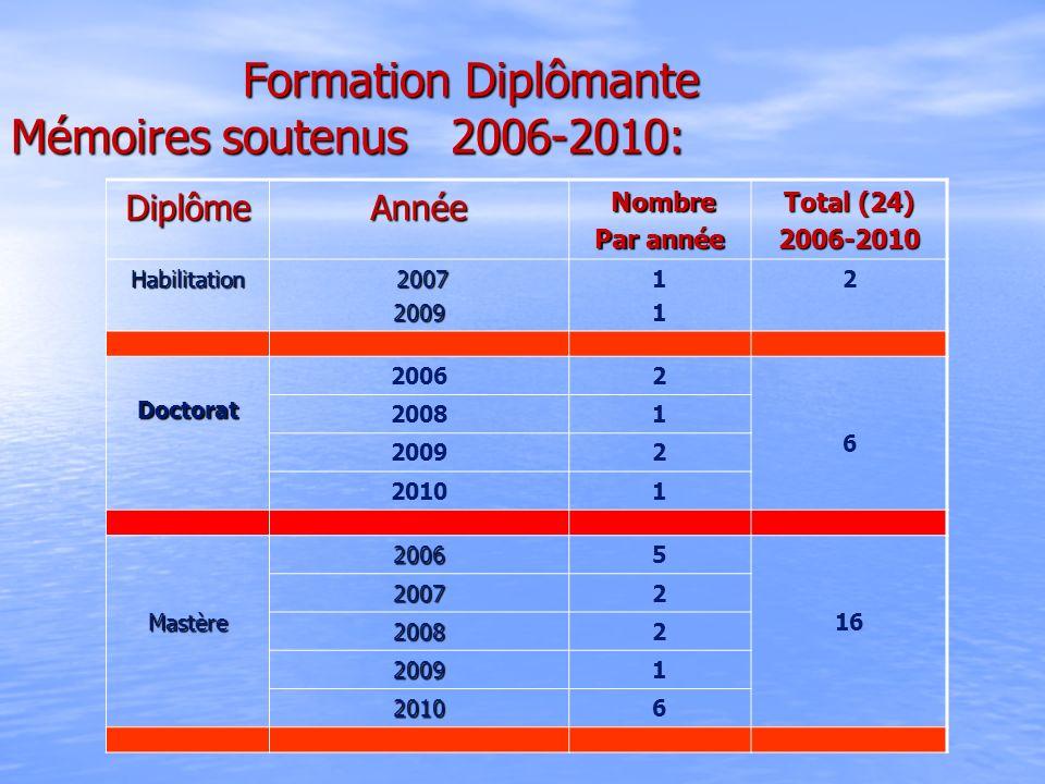 Formation Diplômante Mémoires soutenus 2006-2010: Formation Diplômante Mémoires soutenus 2006-2010: DiplômeAnnée Nombre Nombre Par année Total (24) 20