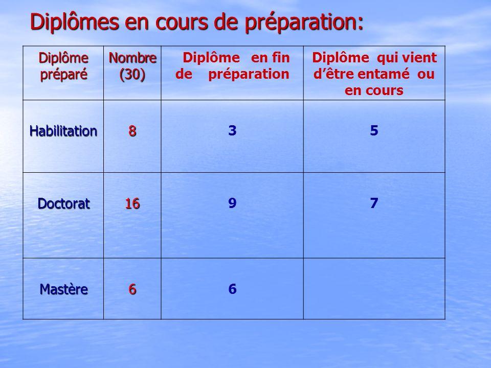 Diplômes en cours de préparation: Diplôme préparé Nombre (30) Diplôme en fin de préparation Diplôme qui vient dêtre entamé ou en cours Habilitation835
