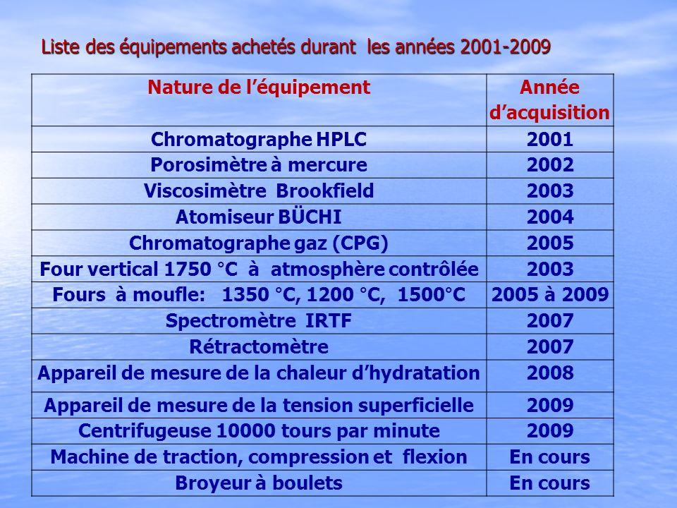 Liste des équipements achetés durant les années 2001-2009 Nature de léquipement Année dacquisition Chromatographe HPLC2001 Porosimètre à mercure2002 V