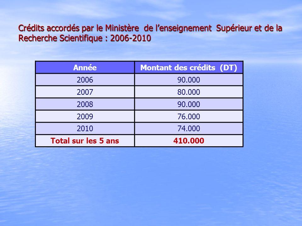 Crédits accordés par le Ministère de lenseignement Supérieur et de la Recherche Scientifique : 2006-2010 AnnéeMontant des crédits (DT) 200690.000 2007