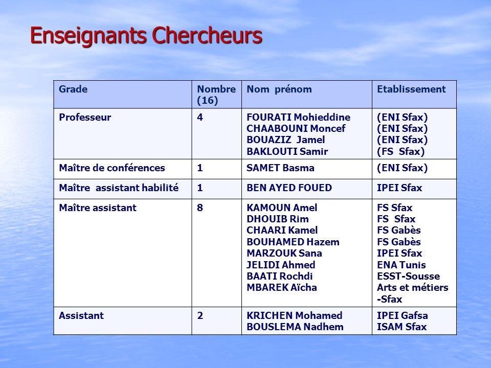 Enseignants Chercheurs GradeNombre (16) Nom prénomEtablissement Professeur4FOURATI Mohieddine CHAABOUNI Moncef BOUAZIZ Jamel BAKLOUTI Samir (ENI Sfax)
