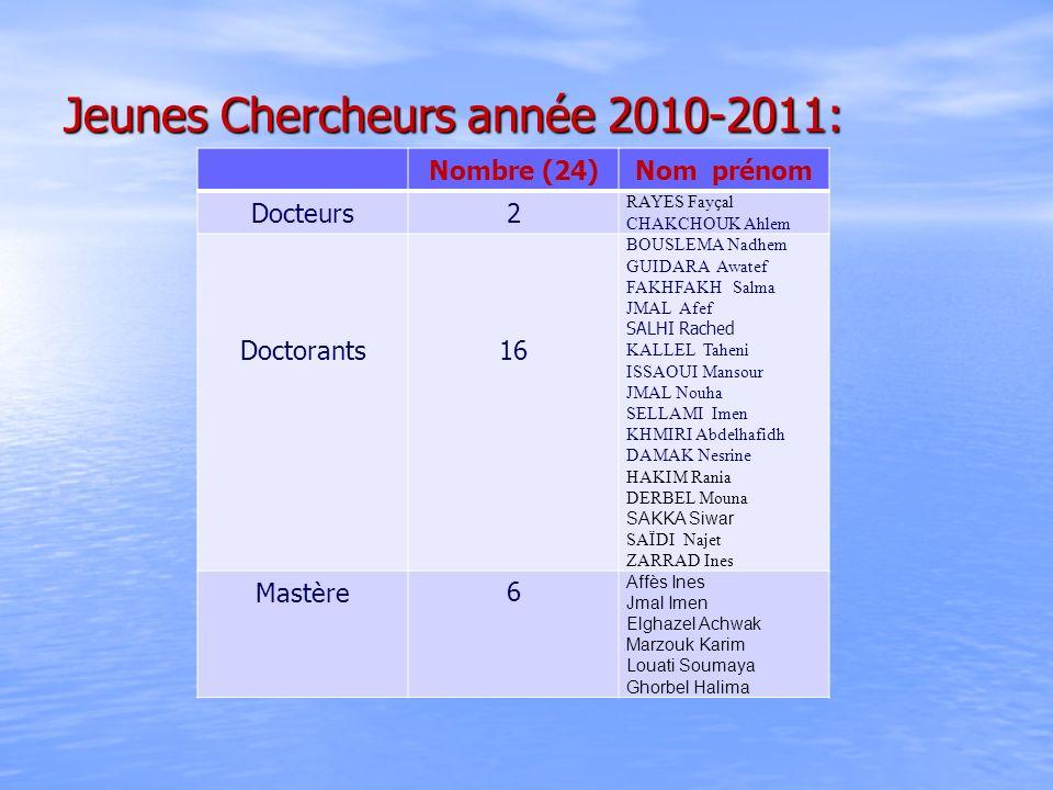 Jeunes Chercheurs année 2010-2011: Nombre (24)Nom prénom Docteurs2 RAYES Fayçal CHAKCHOUK Ahlem Doctorants16 BOUSLEMA Nadhem GUIDARA Awatef FAKHFAKH S