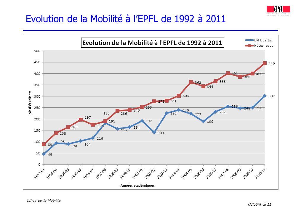 Octobre 2011 Office de la Mobilité Evolution de la Mobilité à lEPFL de 1992 à 2011