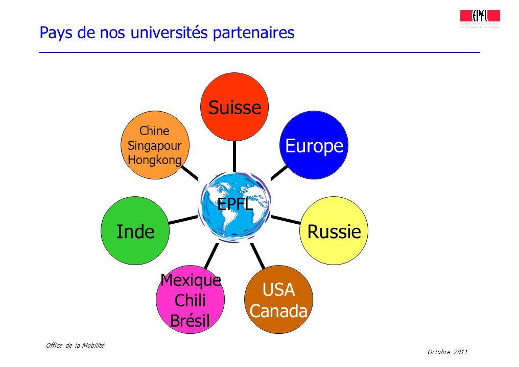 Octobre 2011 Office de la Mobilité EPFL Pays de nos universités partenaires